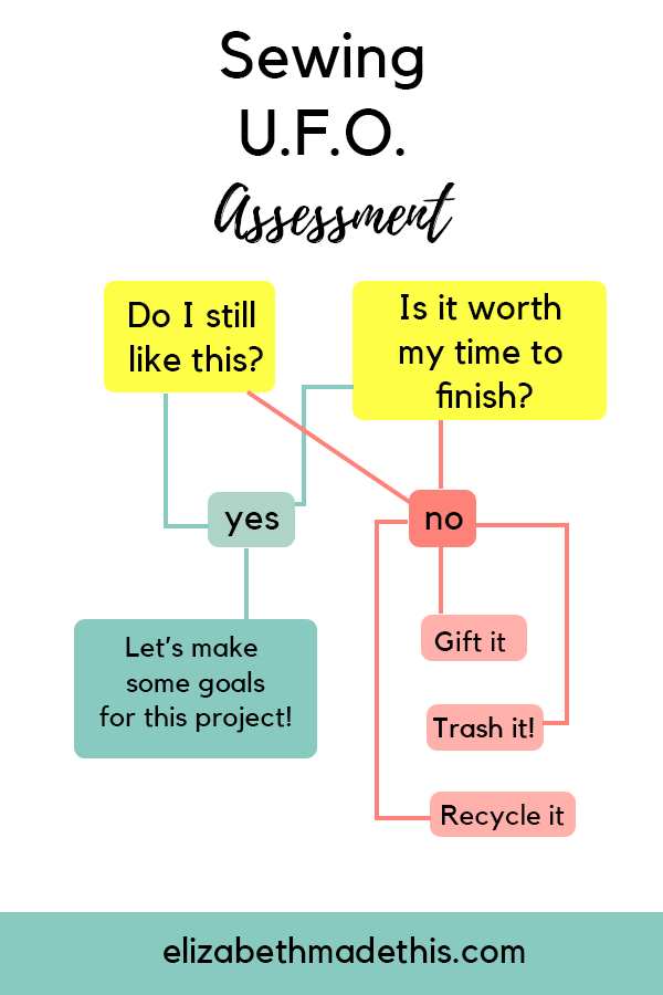 flowchart to help you decide how to tackle a sewing ufo (unfinished object)